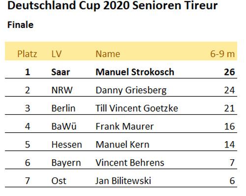 DPV-Deutschland-Cup-2020-Senioren&Espoirs 15